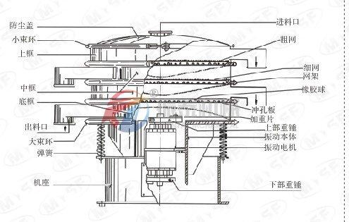振泰机械三次元旋振筛结构图